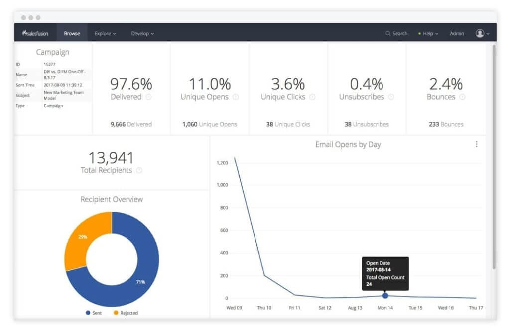 Custom Analytics Dashboards