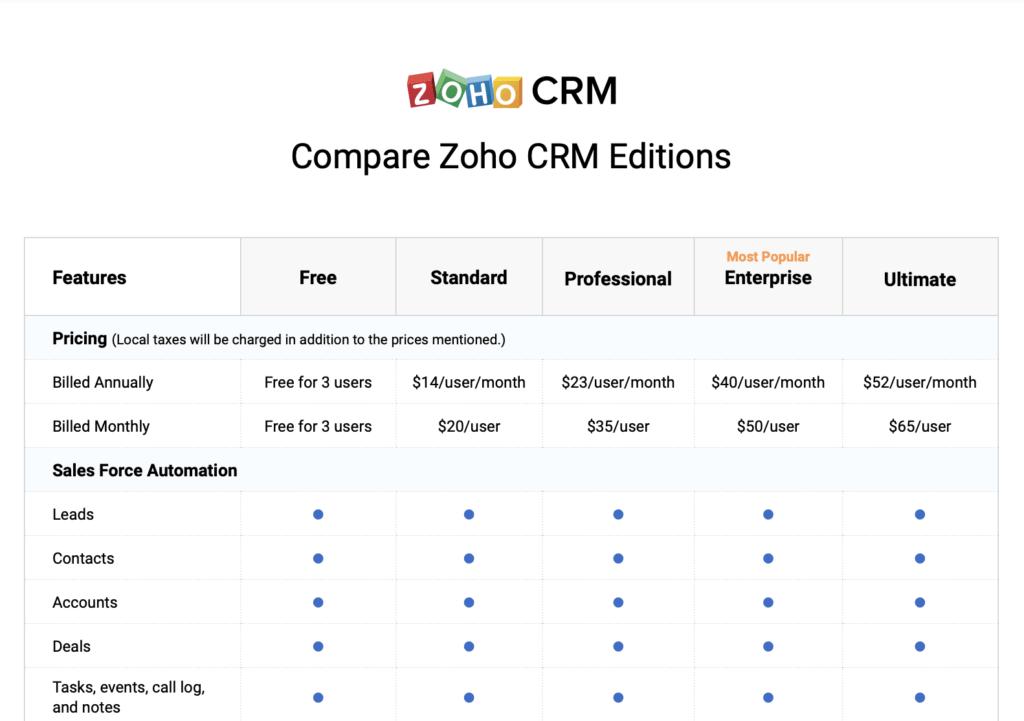 Zoho CRM edities vergelijken
